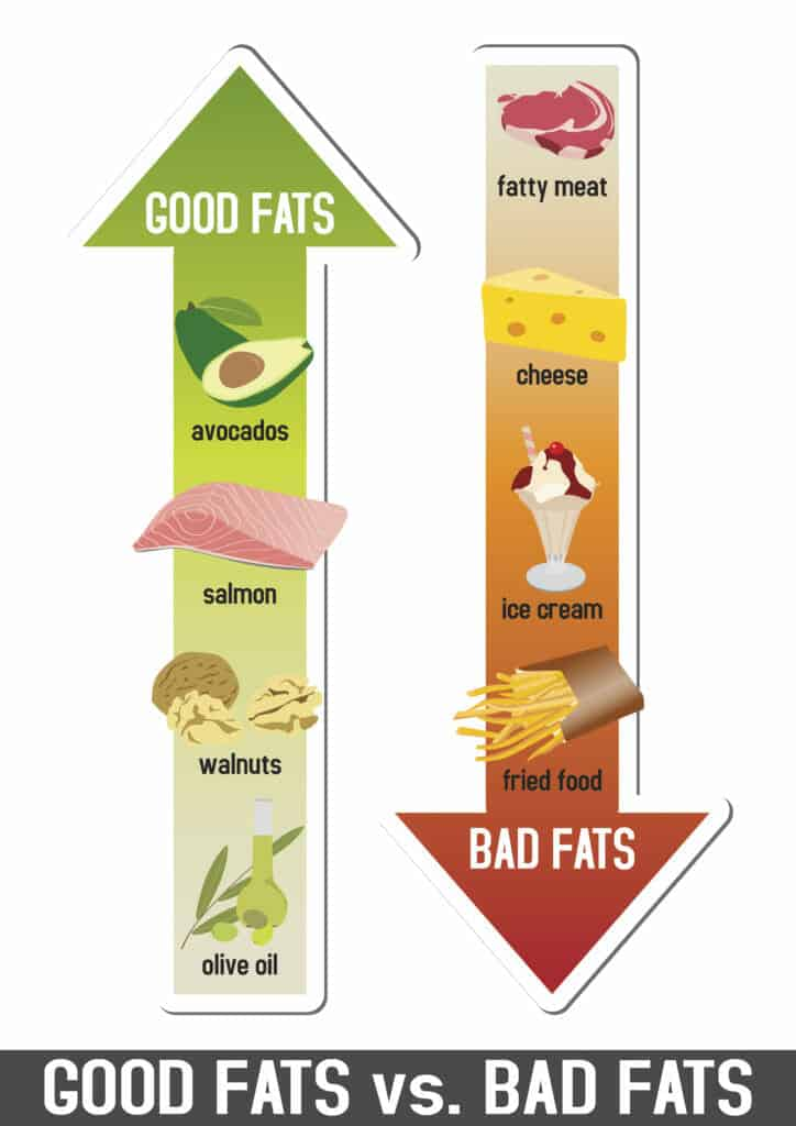 how to get a flat belly:Good Fats vs Bad Fats