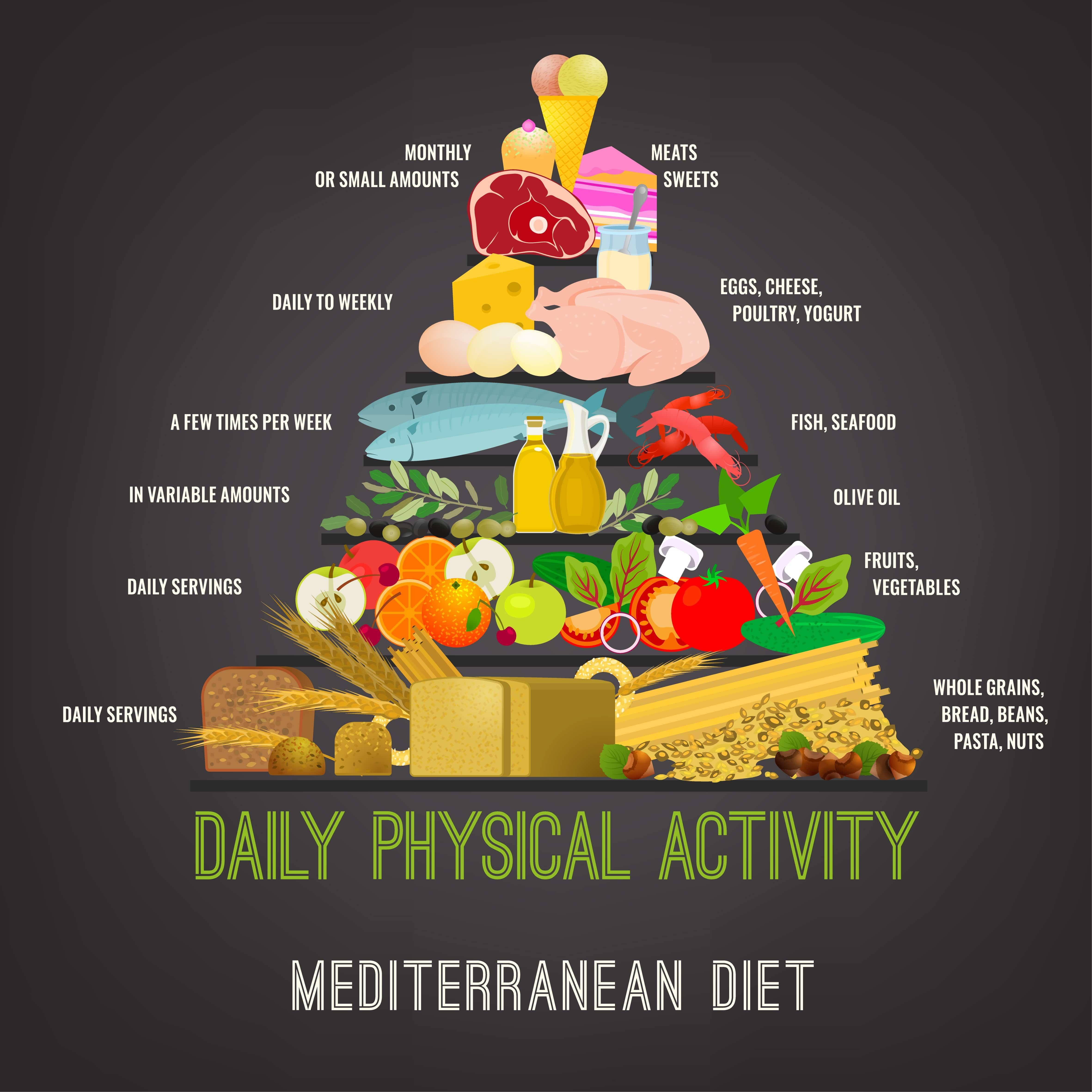Is the Mediterranean Diet Gluten Free?
