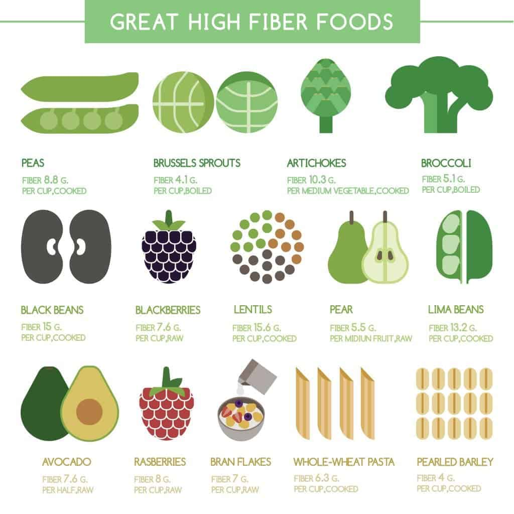 High Bulk Fiber To Add To Foods