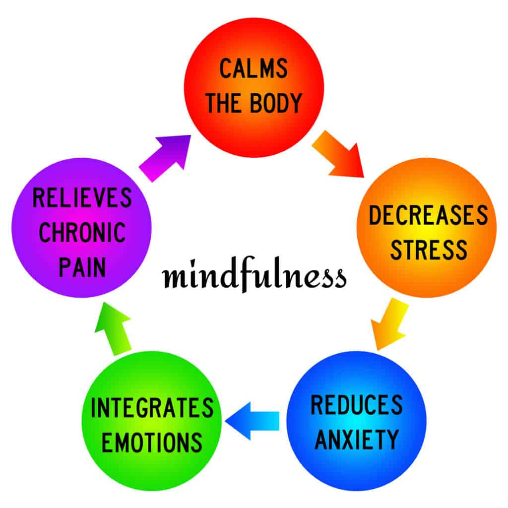 How to ise meditation for weight loss