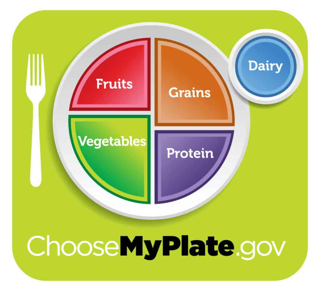 The new food pyramid:MyPlate