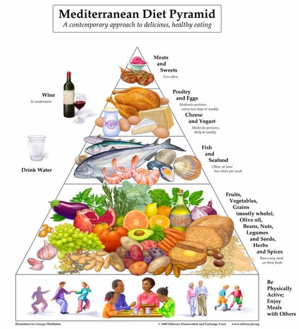 what is the mediterranean diet pyramid