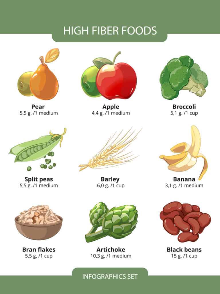 Nutrient-Dense Foods for Weight Loss:fiber