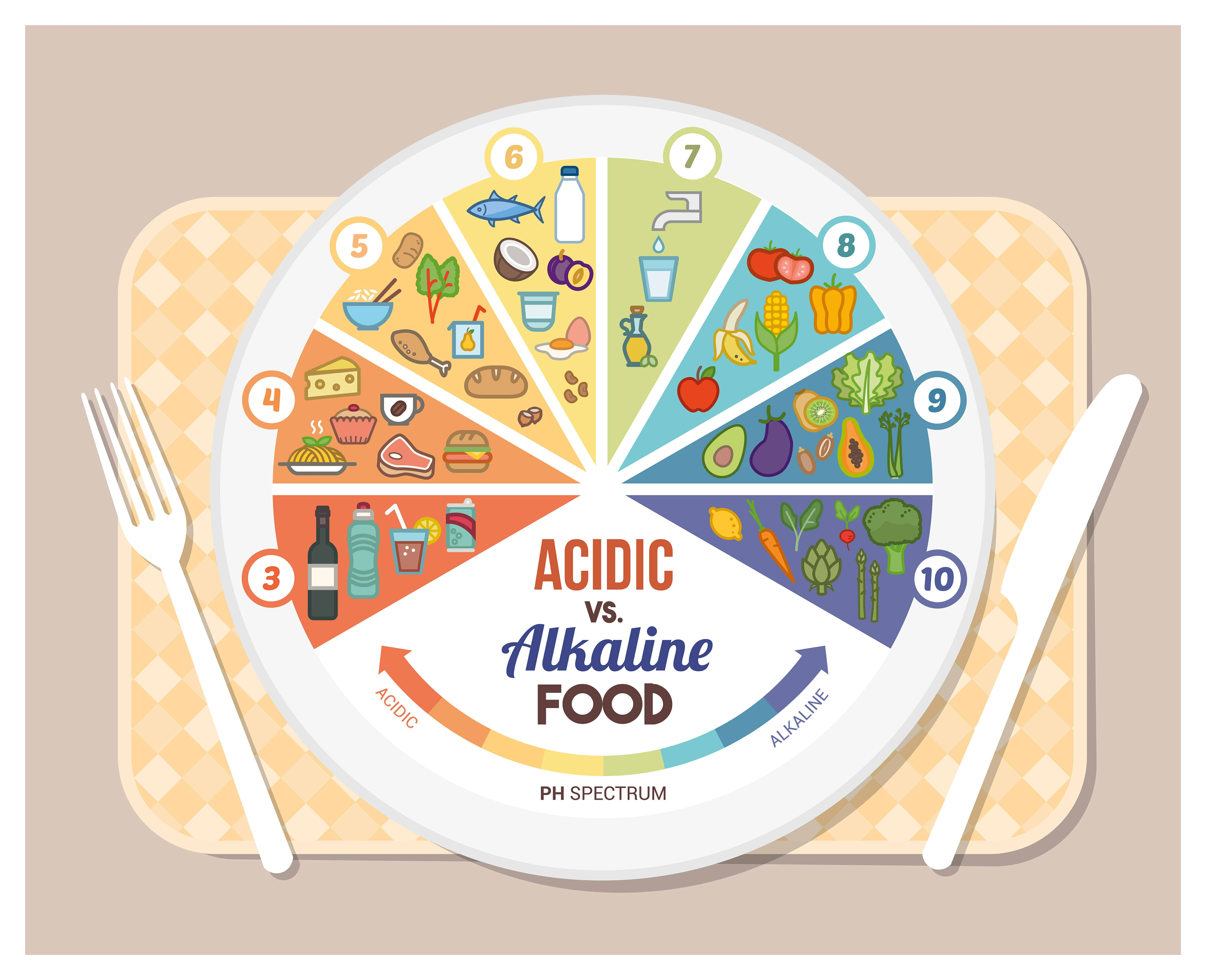 Alkaline vs. Acidic Foods-What are Differences and Which One is Better?