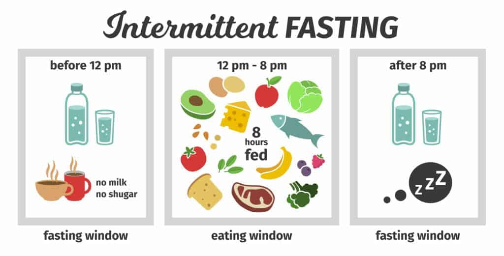 Lose Weight 2 Months Before Your Wedding:Intermittent Fasting